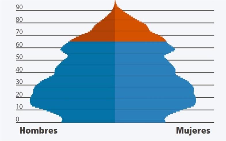 El reto del envejecimiento: La nueva pirámide poblacional